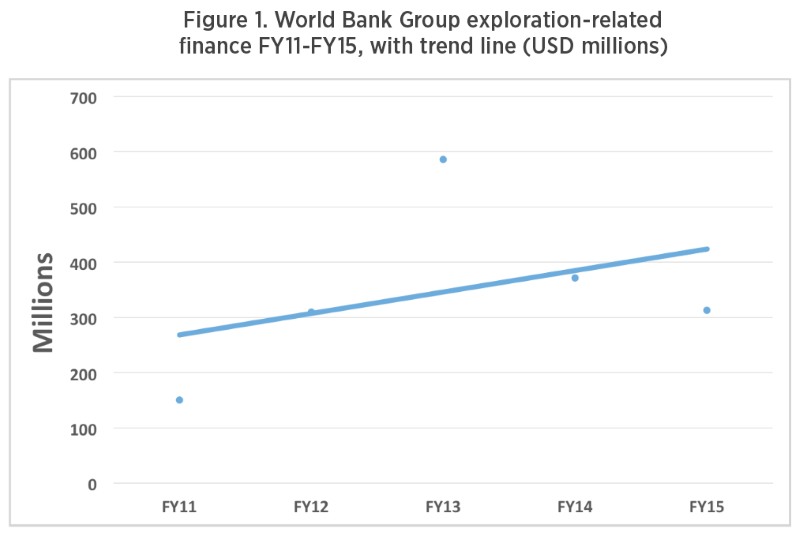 Figure 1 from Oil Change International report on World Bank fossil fuel financing.