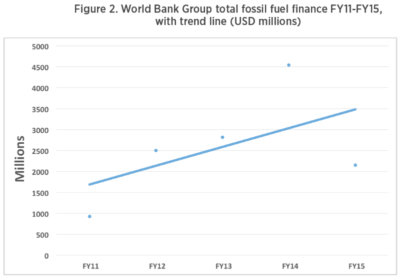 Figure 2 from Oil Change International report on World Bank fossil fuel financing.