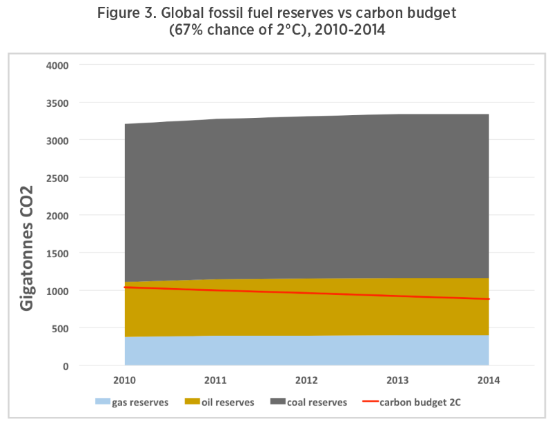 Figure 3 from Oil Change International report on World Bank fossil fuel financing.