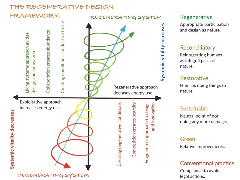 Figure 2: The Regenerative Design Framework (adapted by Daniel Wahl with the Permission of Bill Reed; illustrator Flavia Gargiulo)