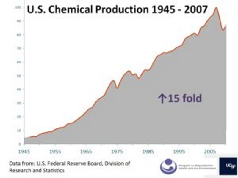 Figure 2: US chemical production 1945-2007.