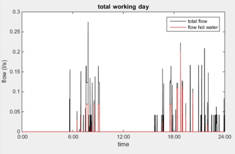 Typical water demand pattern in a house on a working day. Photo: Jan Hofman, Author provided.