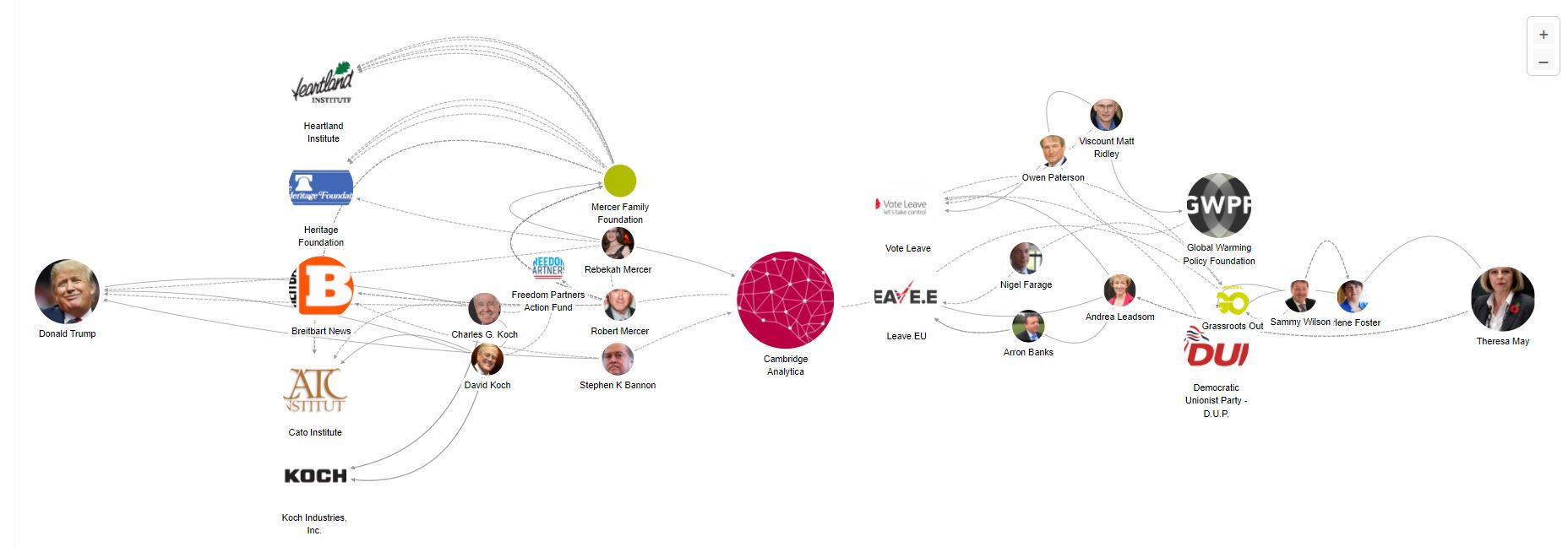 Map of Cambridge Analytica and web of climate science denial