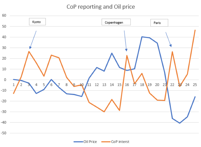 Graph charting the relationship between interest in COP and oil prices