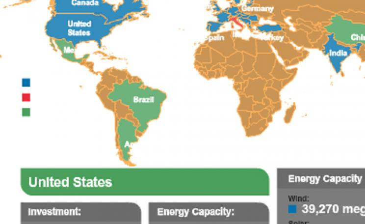 Renewable investment by country
