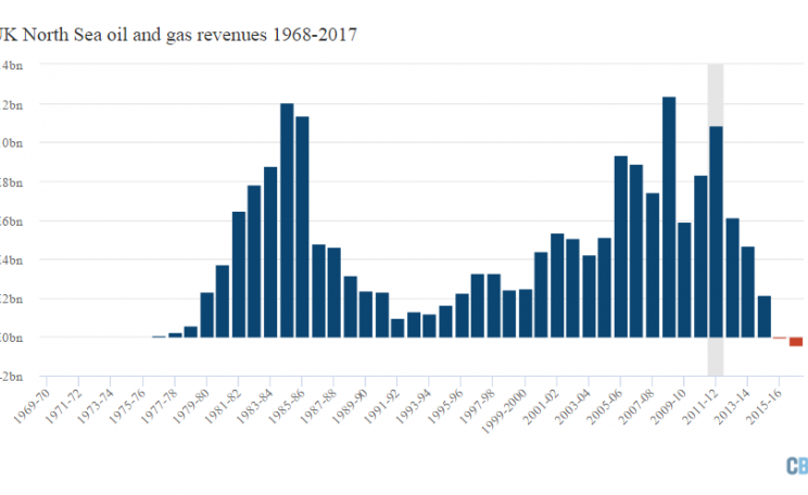 Total tax received from the North Sea oil and gas sector 1968-2017, not adjusted for inflation. Includes petroleum revenue tax, ringfence corporation tax, supplementary charge, royalty and gas levy. Figure for 2016-17 covers 11 months to February 2017. So