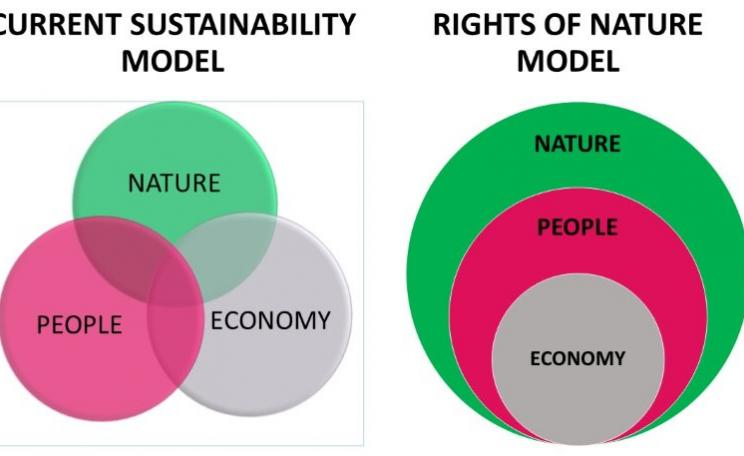 Figure 1: Two views of economic 'sustainability'. Image: Nature's Rights.
